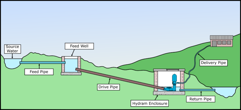 Blake Hydram Pump Installation Diagram