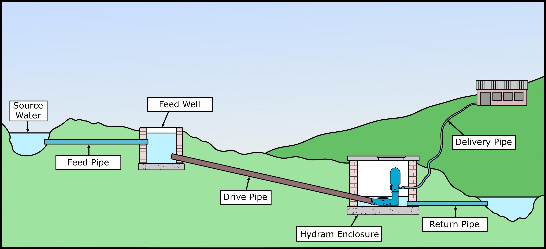 Installation   Blake's Hydram water pump installation